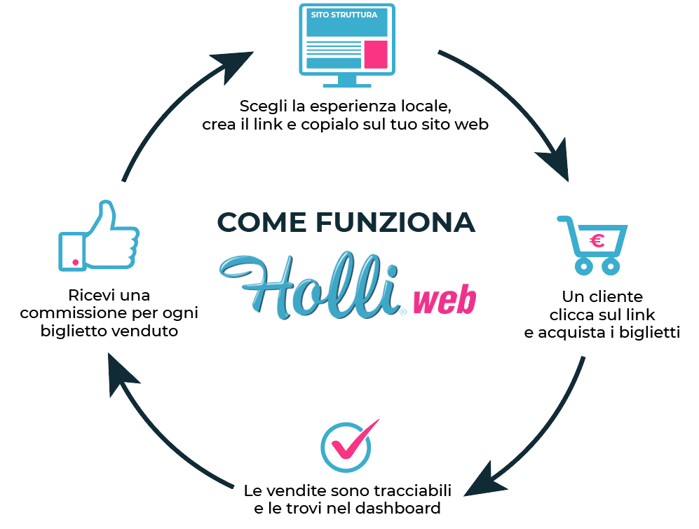 Cycle with the four steps of how Holli-Web works